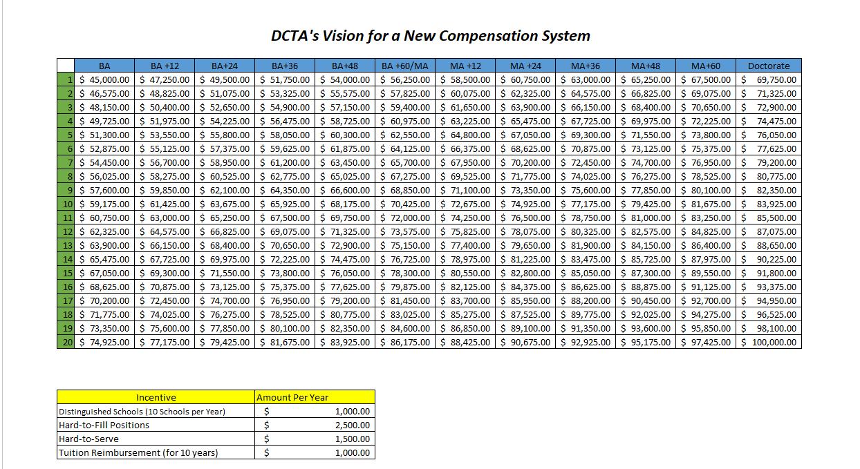 Dcta The 100000 Teacher Plan